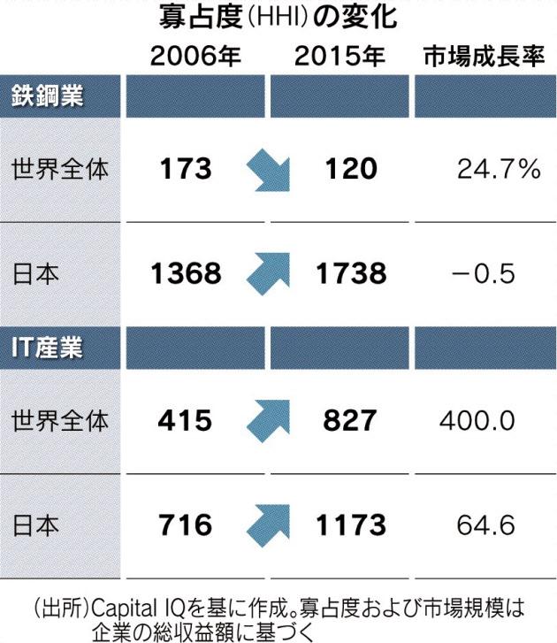 日経経済教室:新時代の競争政策...