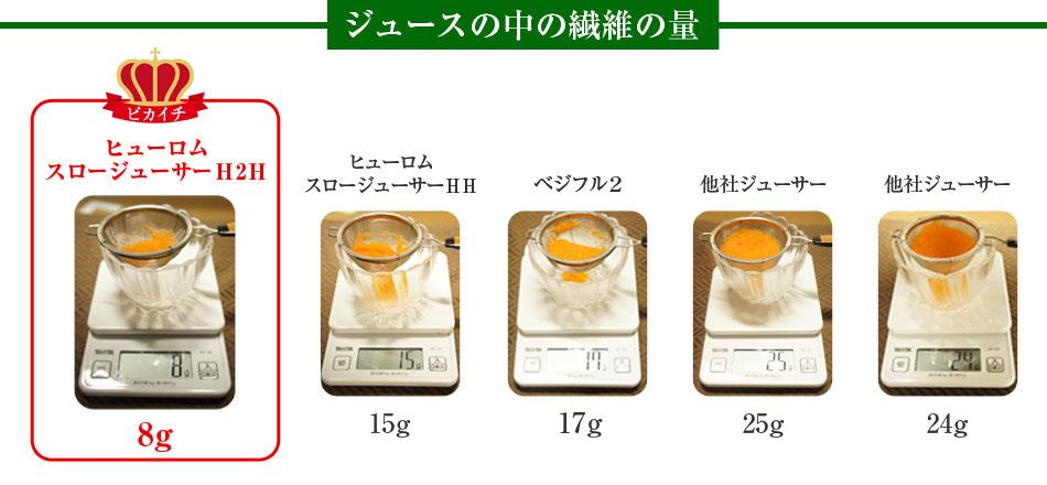 ピカイチ野菜くんのスロージューサーh2hでにんじんジュース!:slow-juicer.hatenablog.com:20160204144327j:plain