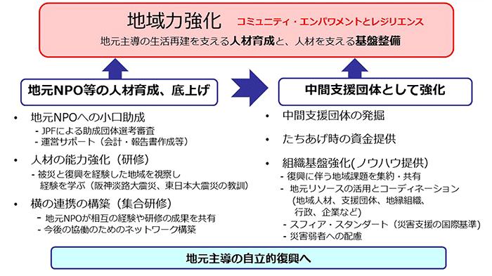 f:id:japanplatform:20161013120103p:plain