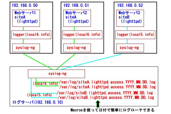 f:id:japanrock_pg:20090519223339p:image