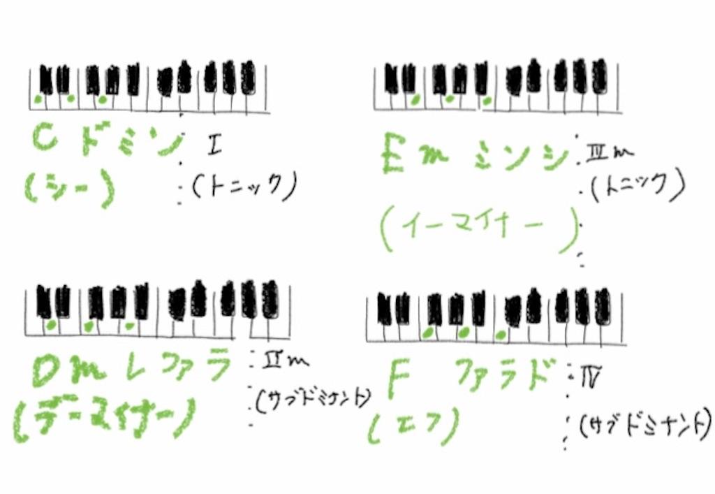 f:id:jazzpopspianostudy:20200826171741j:image