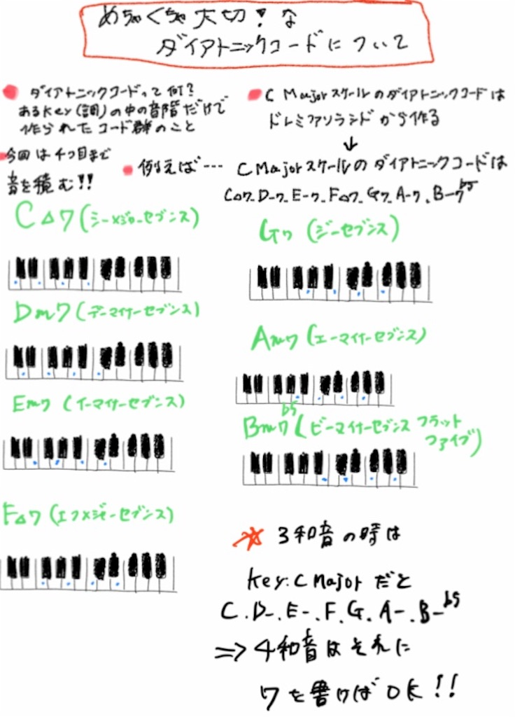 f:id:jazzpopspianostudy:20200828103031j:image