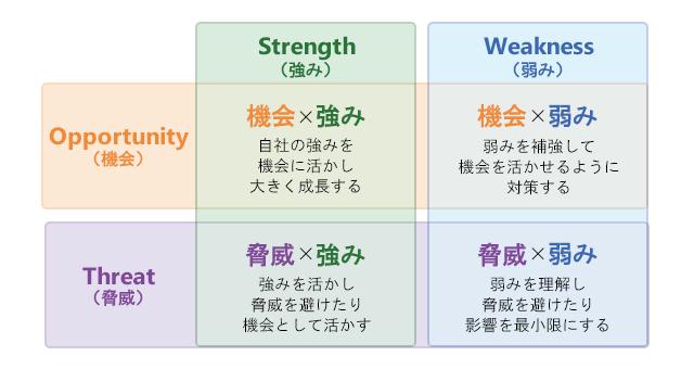 転職キャリアアップ - 【SWOT分析】転職やキャリアアップで活用出来るビジネスフレームワーク