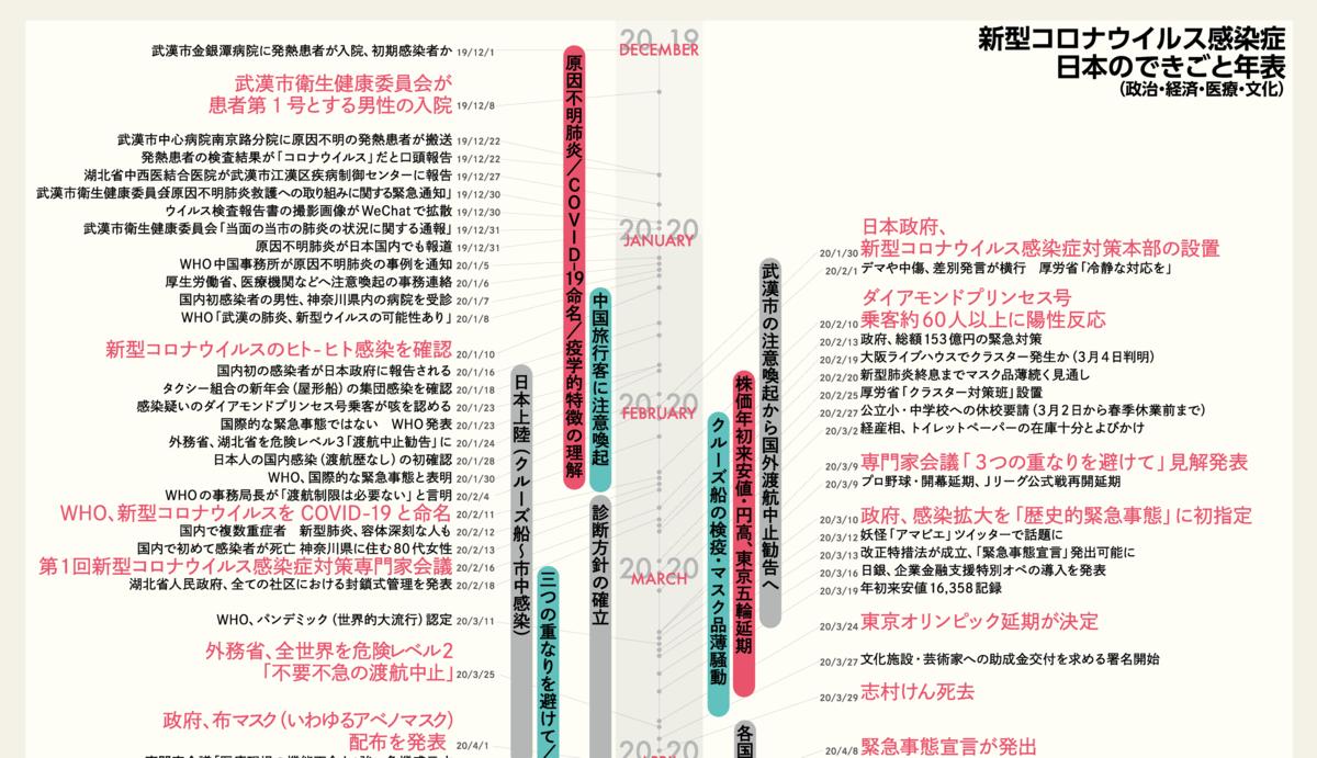感染が日本で拡大し、最初の緊急事態宣言が発出されるまでの出来事をまとめた年表。