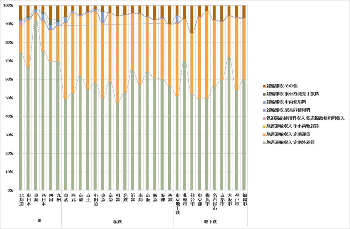 図表 4 鉄道各社の収入構造(鉄道統計年報[平成27年度]JR旅客会社,大手民鉄及び地下鉄事業者の基準単価及び基準コストの算定に係るデータ一覧より作成)