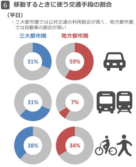 図表 5 平日に移動するときに使う交通手段(平成27年度全国都市交通特性調査より)
