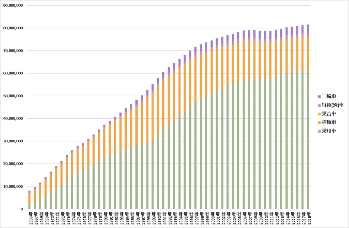 図表 7 自動車保有台数の推移(軽自動車を含む) 一般財団法人自動車検査登録情報協会の統計より