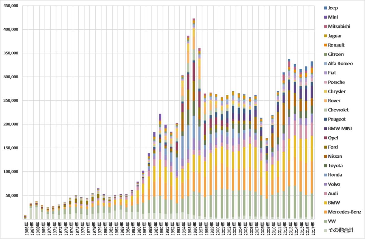 図表 8 輸入車新規登録台数の推移(日本自動車輸入組合統計資料より)
