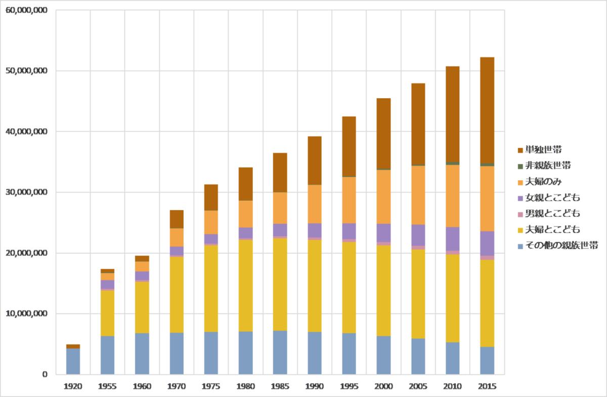 図表9  人口統計資料集表7-11 家族類型別世帯数および割合:1920~2015年