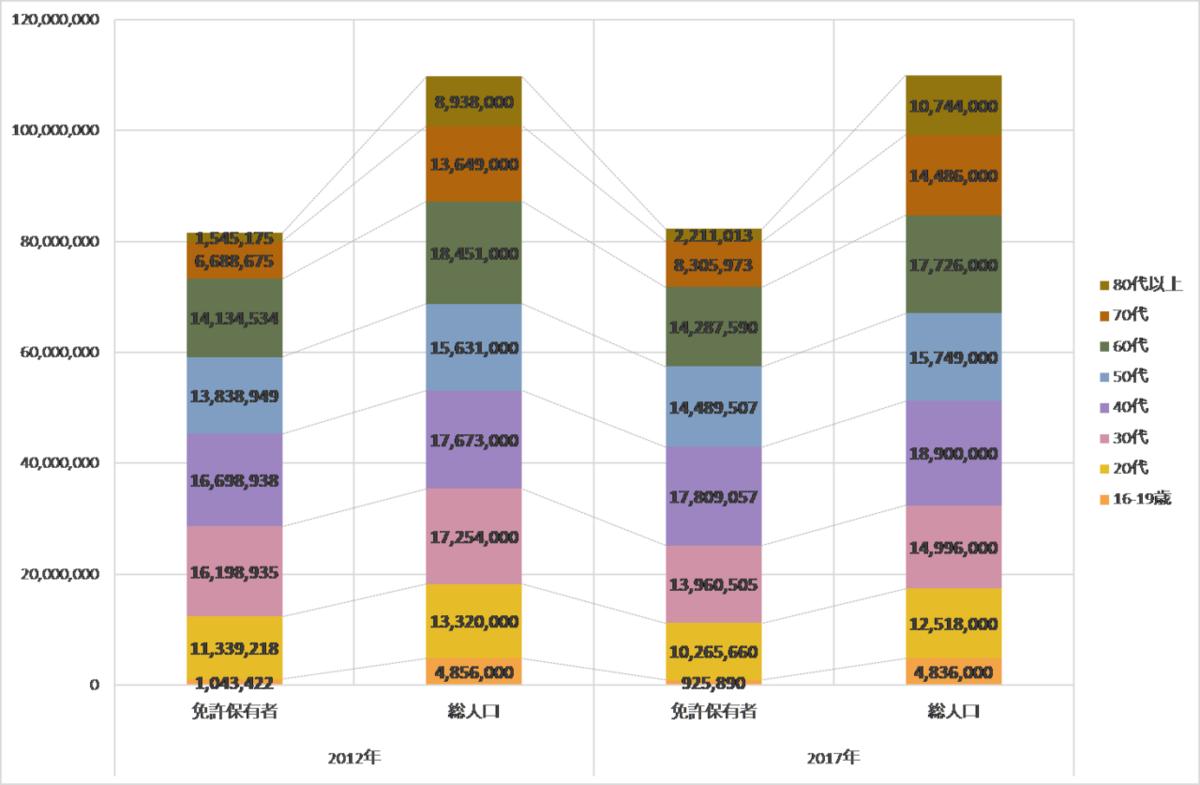図表 11 年代別の対人口運転免許保有者比率