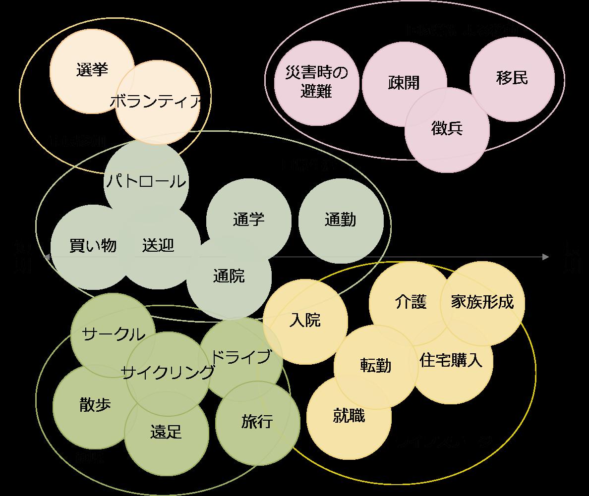 図表 13 移動要因の例