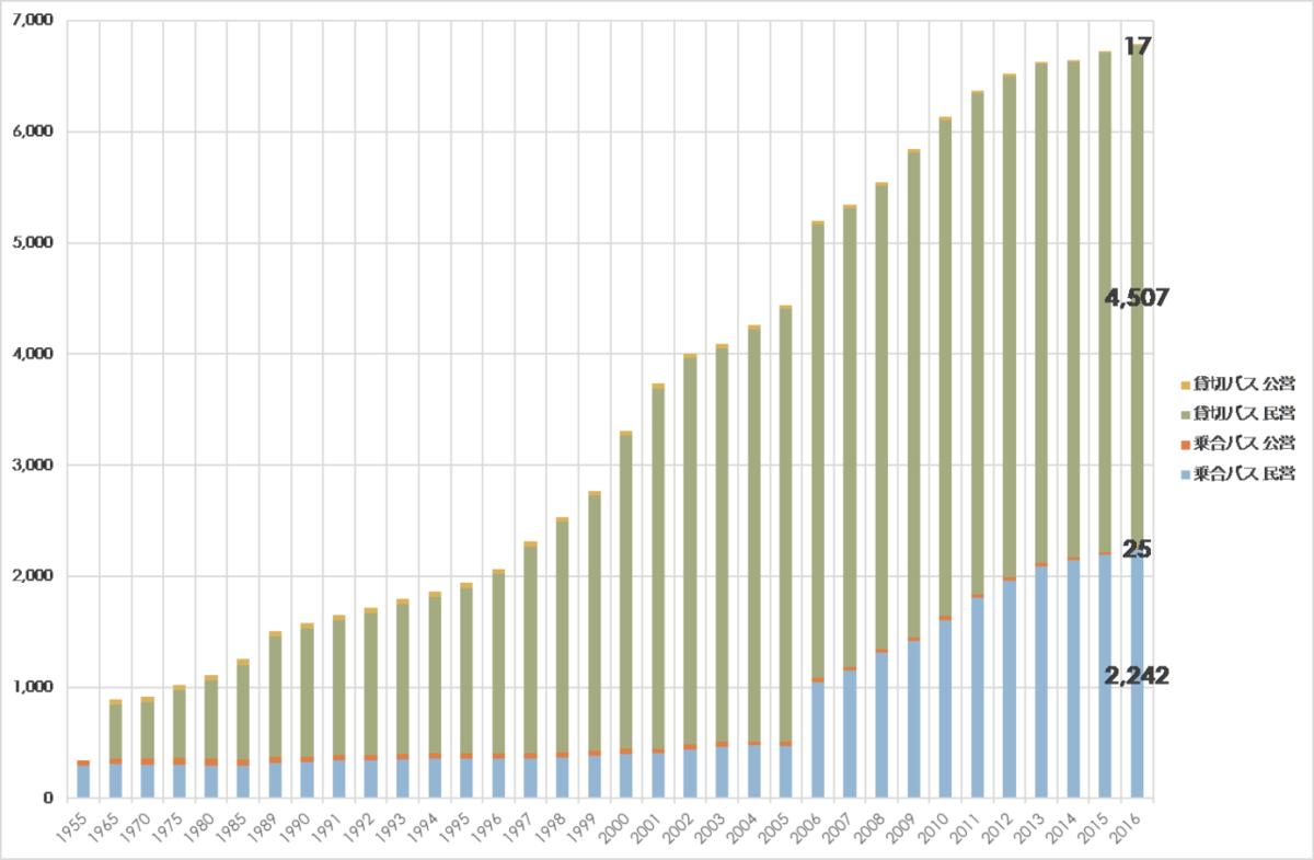 図表 15 日本のバス事業者数推移(国土交通省 自動車関係統計データより)