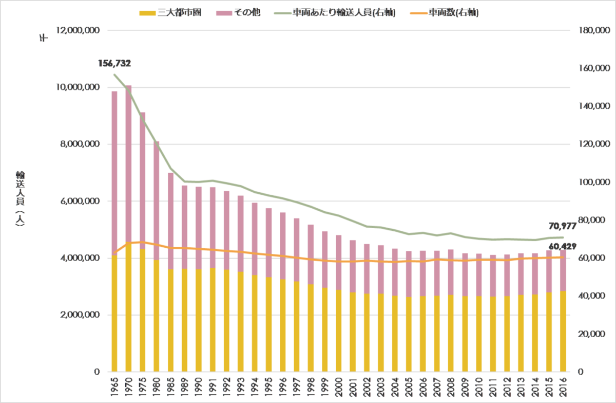 図表 16 乗合バスの輸送人員と車両数推移(国土交通省 自動車関係統計データより)