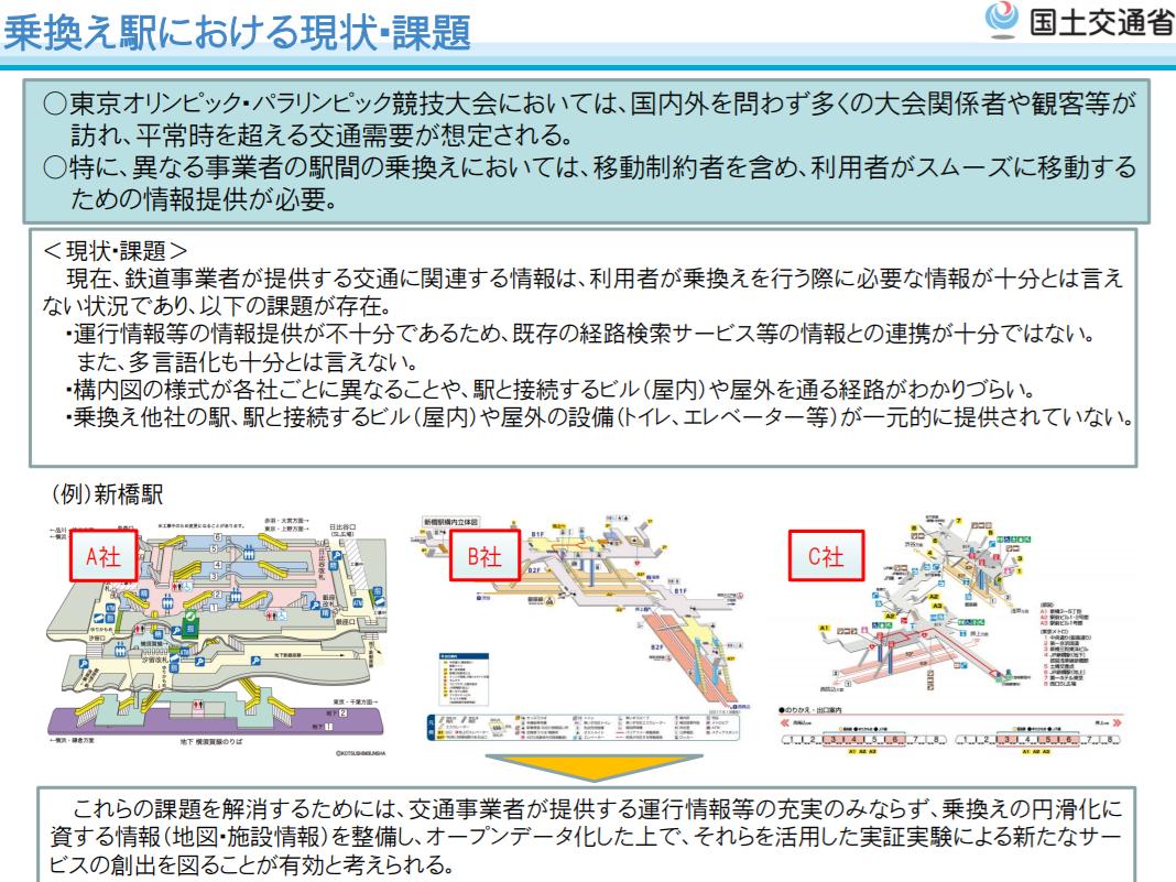 図表 26 スムーズな乗換えを阻む、多様な構内図(第1回オープンデータ官民ラウンドテーブル 国土交通省資料)