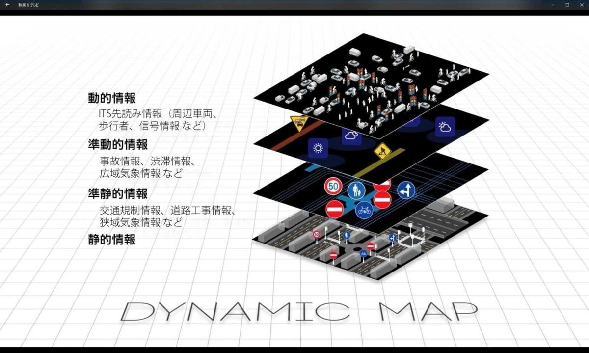 図表 27 ダイナミックマップの構成