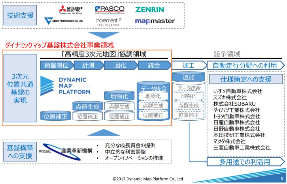 図表 28 ダイナミックマップの検討体制