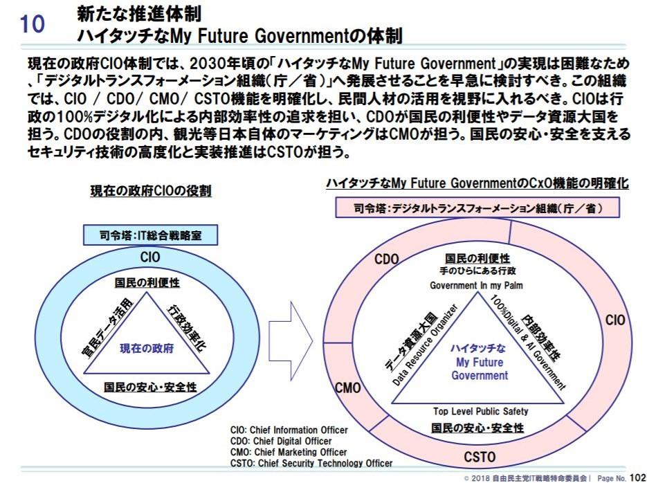 図表 29 「デジタルトランスフォーメーション組織(庁/省)」への発展を提言 「デジタル・ニッポン2018~ハイタッチな「My Future Government」~」より