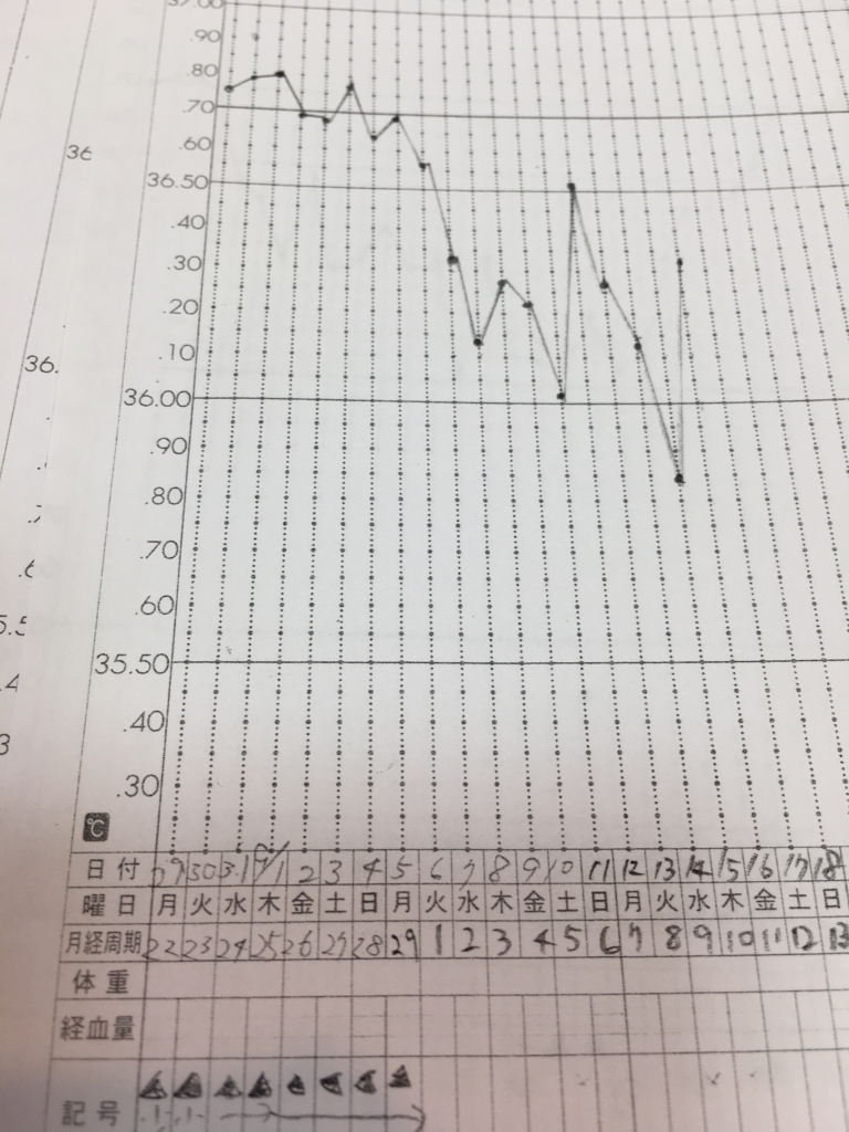 生理前の不正出血の基礎体温表