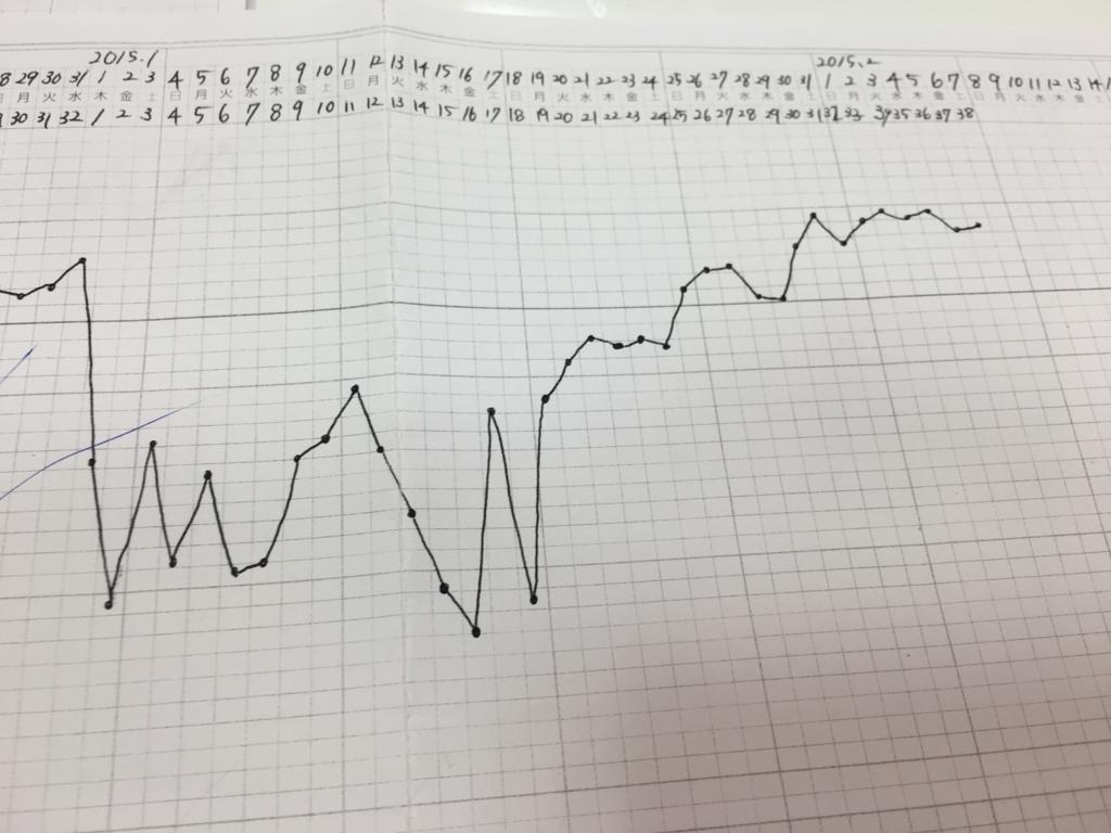 妊娠された基礎体温表です