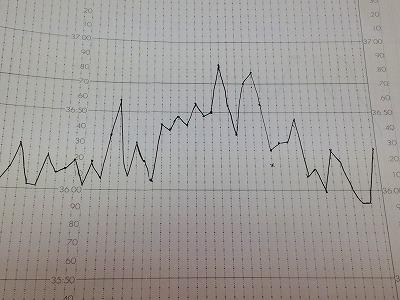 流産後の生理のときの基礎体温