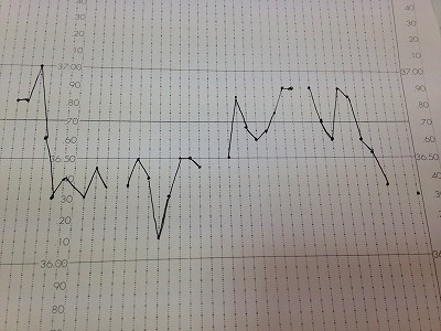 Kさまの妊娠する前の基礎体温