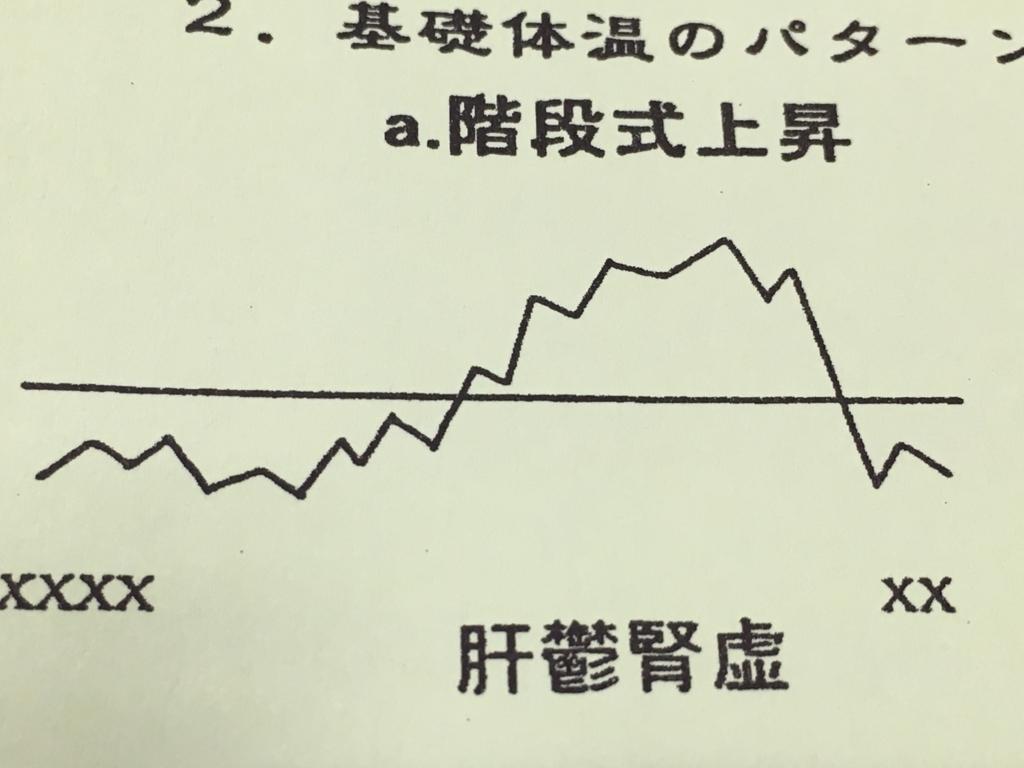 基礎体温表のパターン 階段式上昇