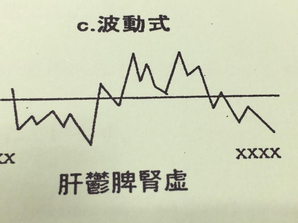 基礎体温表のパターン 波動式