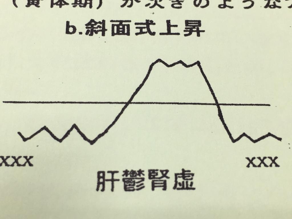 基礎体温表のパターン 斜面式上昇