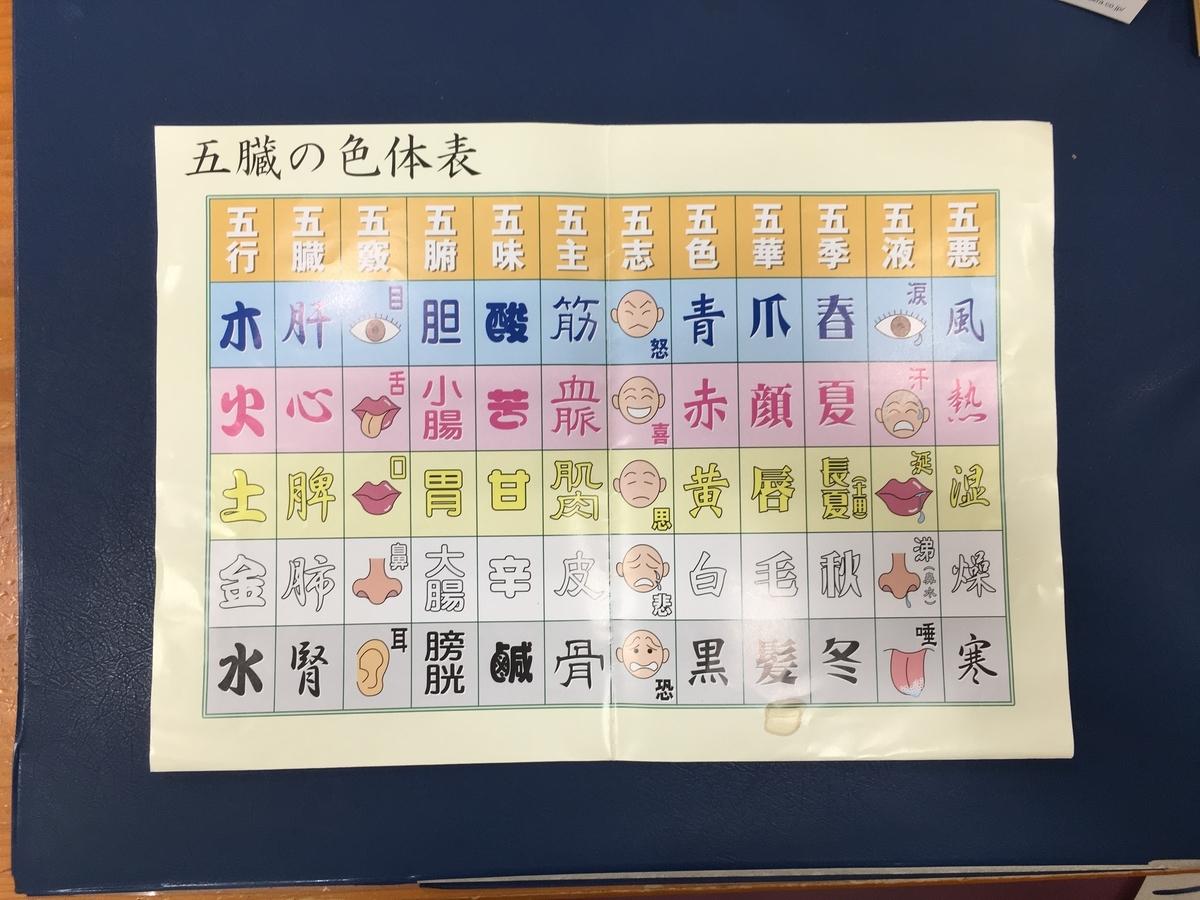 五臓の色体表
