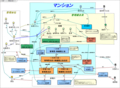 分譲マンション管理組合概念マップ