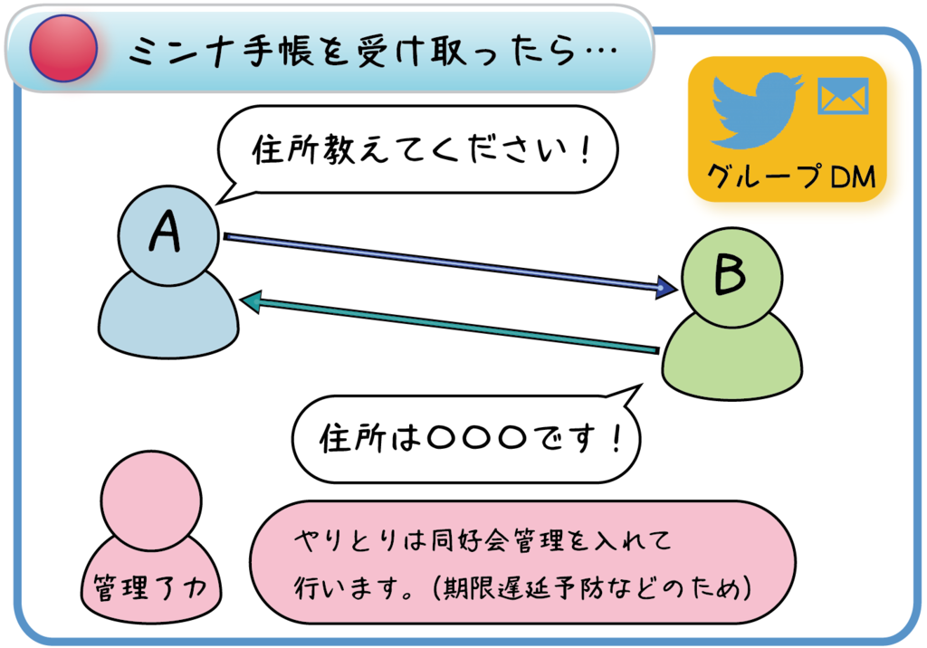 f:id:jibun-techo-doukoukai:20170312122809p:plain
