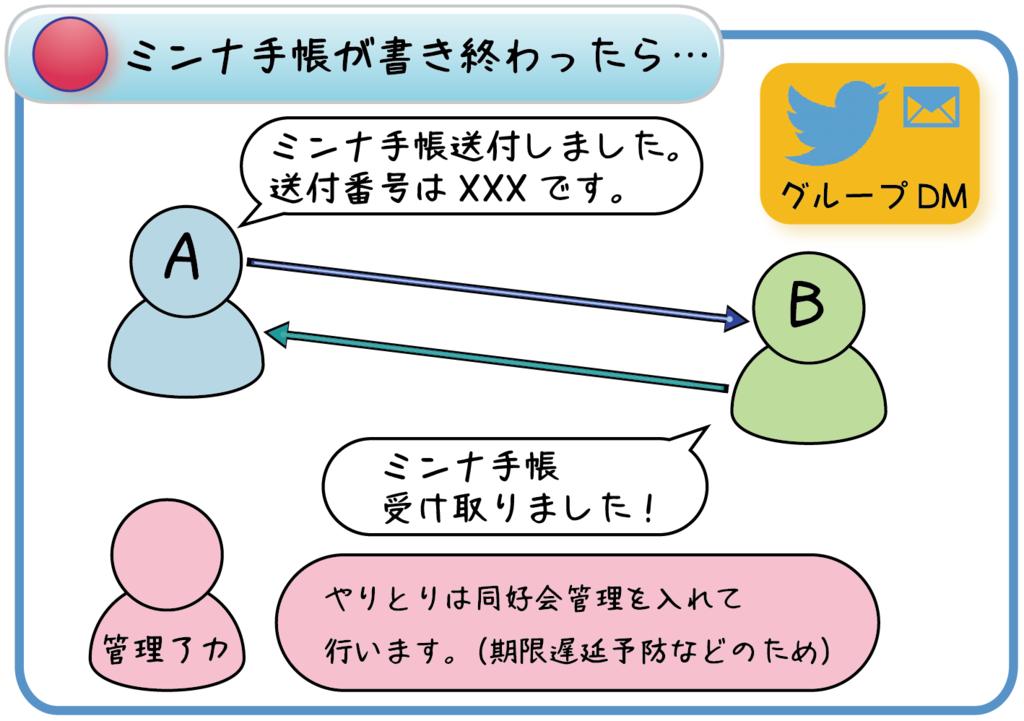 f:id:jibun-techo-doukoukai:20170312123936p:plain