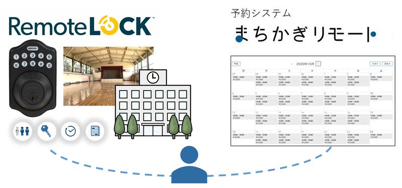 茨城県小美玉市 「ICTを活用した持続可能な公共施設管理」に向け、構造計画研究所と実証実験を実施