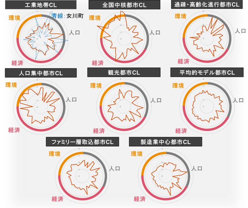 全国の市町村のクラスタリング分析結果