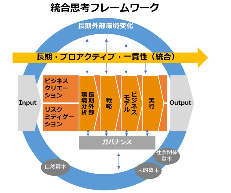 注1:統合思考報告フレームワークを元にPwC作成 注2:三価値(環境・社会・経済価値)の同時実現