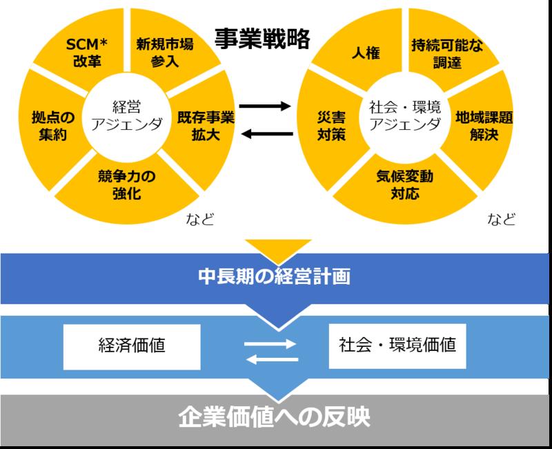SCM : Supply Chain Managementの略称で、全体最適を目指す経営管理手法であるサプライチェーンマネジメントのこと
