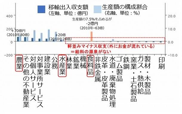 糸島市の産業別移輸出入金額(2013年)