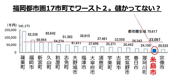 福岡都市圏(9市8町)の比較(平成24年)