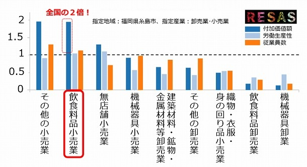 糸島市内における産業別特化係数(2012年)