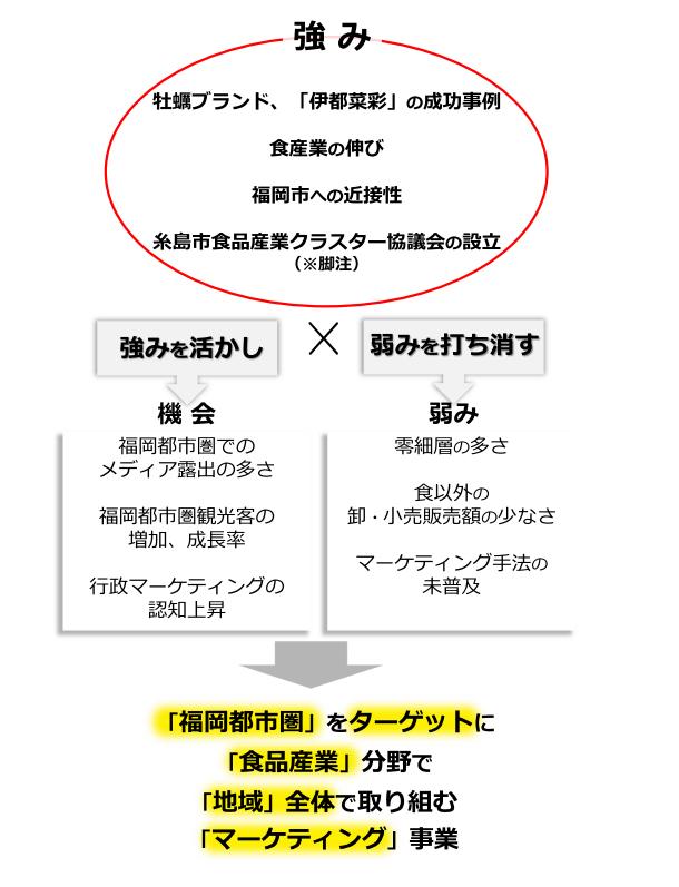 (※脚注)糸島市食品産業クラスター協議会:市内の食品産業の発展を目的として、生産、加工、販売などの各事業者を中心に組織された協議会