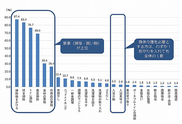 介護予防 訪問介護の利用者に占めるサービス内容の提供割合(要支援者全体 549人)
