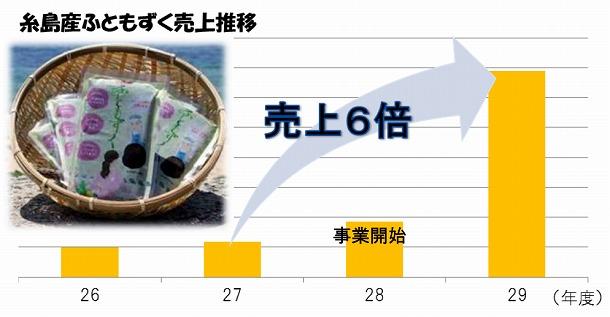 糸島マーケティングモデル事業で初めて取り組んだ「糸島産ふともずく」(グラフ内写真)は事業開始前と比較して一気に売上が6倍に伸びた