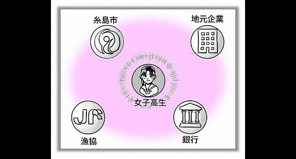 【イラスト:糸島市企画部秘書広報課主幹・田中 伸治(たなか しんじ)】資源を広げるとともに「革新性」を打ち出すため福岡市の女子高校と連携した