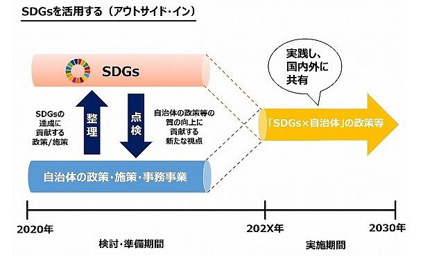 3つの視点で自治体の政策の質を向上させる(『SDGs×自治体実践ガイドブック』より)