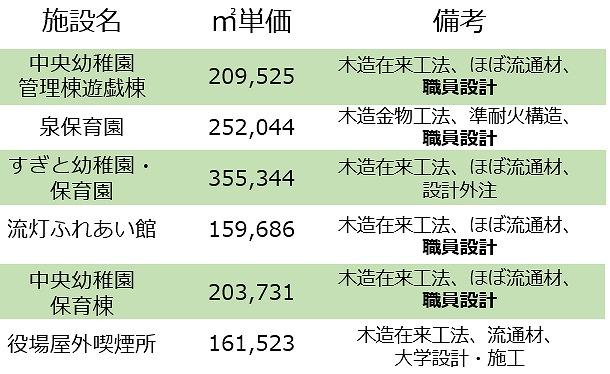 杉戸町公共木造施設6事例のコスト比較(※太字の「職員設計」はメインが職員による設計)