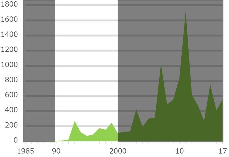 全国紙が取り上げた「議会改革」の記事本数推移~1990年代~