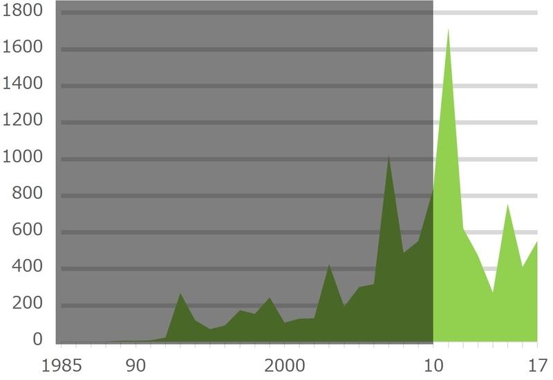 全国紙が取り上げた「議会改革」の記事本数推移~2010年代~(2017年まで)