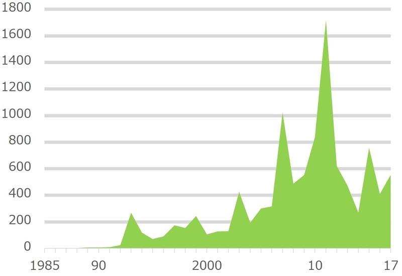 全国紙が取り上げた「議会改革」の記事本数推移(全体)