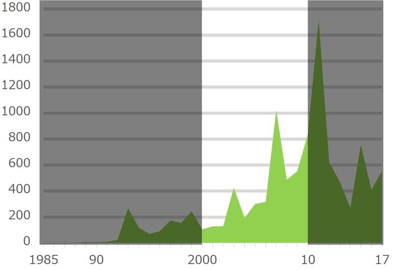全国紙が取り上げた「議会改革」の記事本数推移~2000年代~