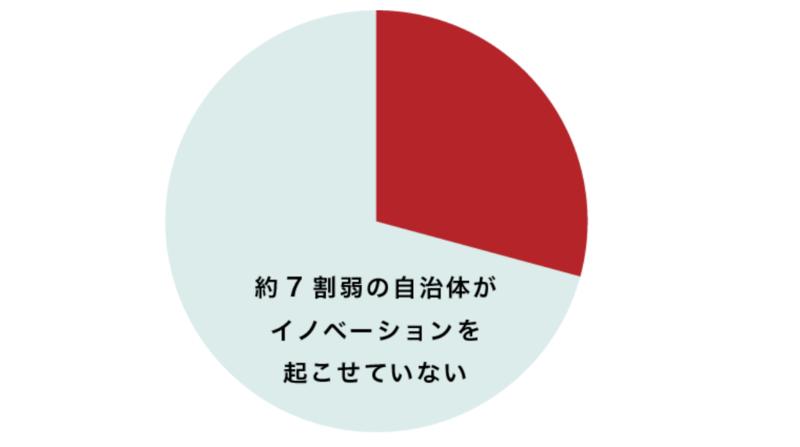 JSN調査研究「イノベーション調査(2016)」より